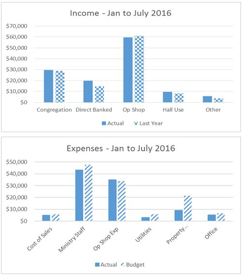 Parish Income & Expenses Jan to July 2016